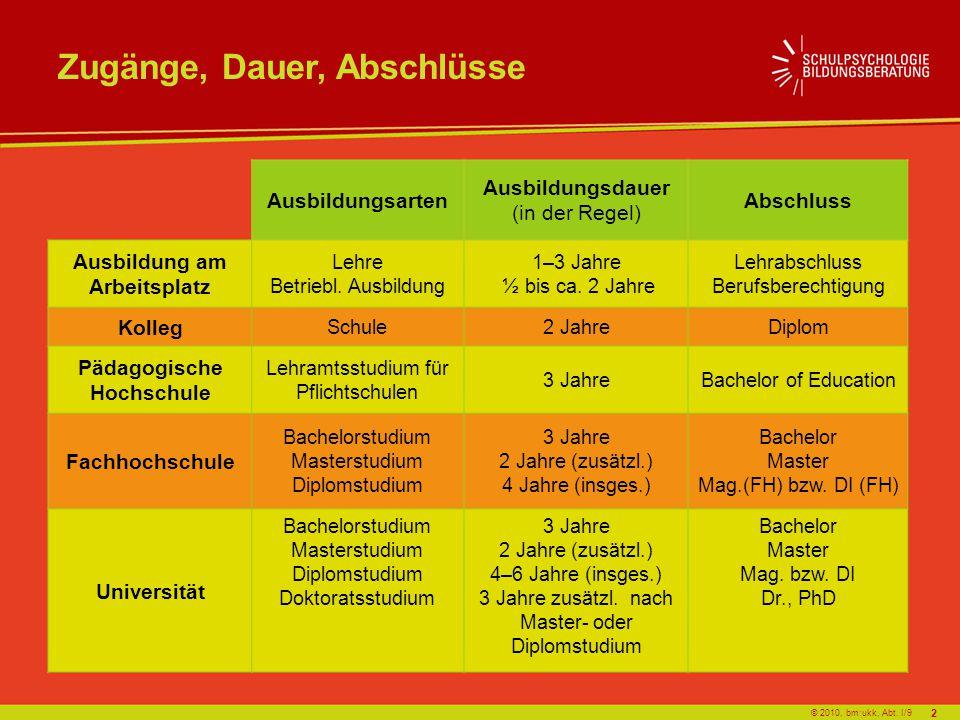 © 2010, bm:ukk, Abt. I/9 Zugänge, Dauer, Abschlüsse Ausbildungsarten Ausbildungsdauer (in der Regel) Abschluss Ausbildung am Arbeitsplatz Lehre Betrie
