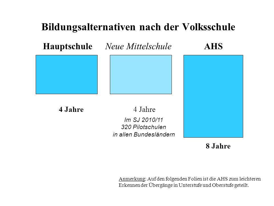Übergänge im österreichischen Bildungssystem Volksschule HS NMS AHS PTS/ (Berufsschule) BMS BHS AHS Kolleg PH FH Univ.