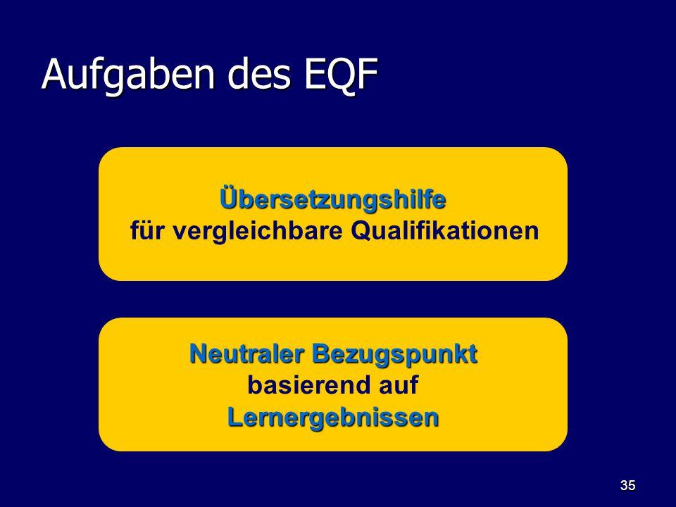 35 Aufgaben des EQF Neutraler Bezugspunkt Lernergebnissen Neutraler Bezugspunkt basierend auf Lernergebnissen Übersetzungshilfe für vergleichbare Qual