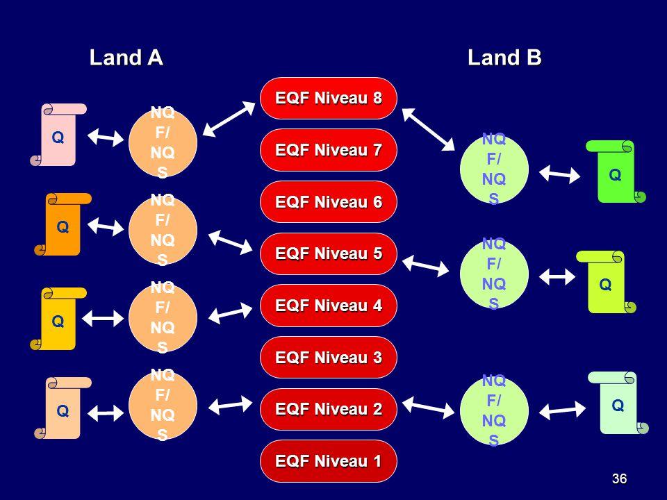 36 EQF Niveau 1 EQF Niveau 2 EQF Niveau 3 EQF Niveau 4 EQF Niveau 5 EQF Niveau 6 EQF Niveau 7 EQF Niveau 8 Land A Land B Q Q Q NQ F/ NQ S Q Q Q Q