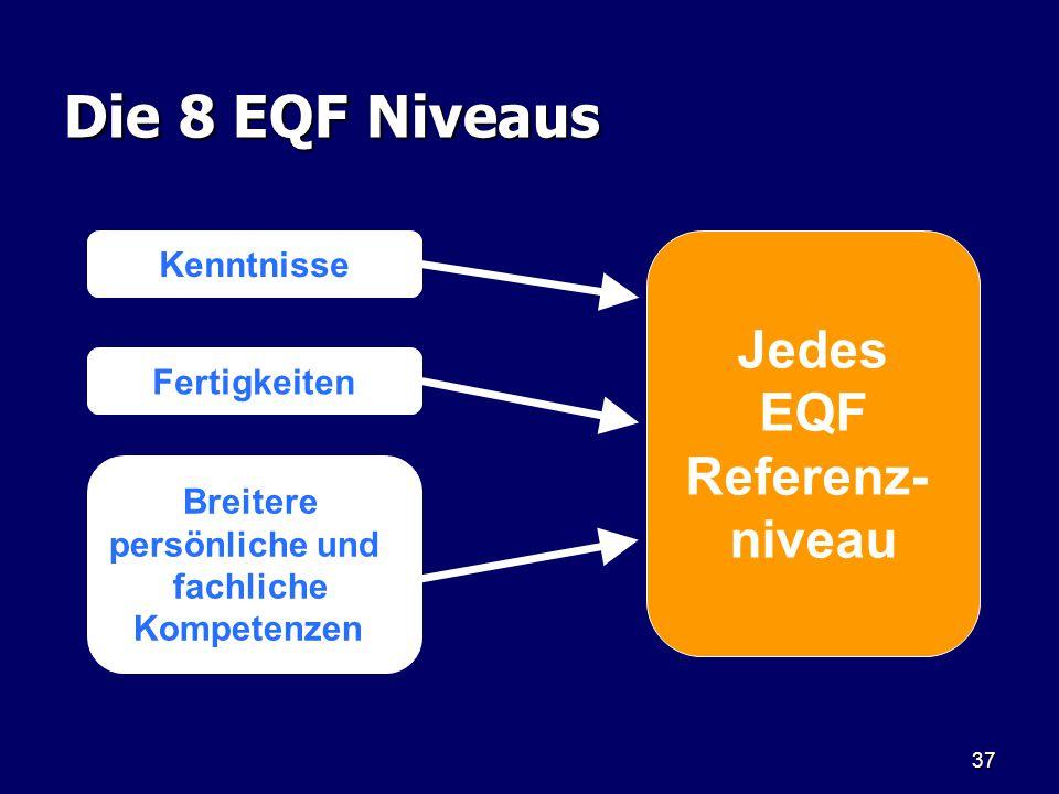 37 Die 8 EQF Niveaus Jedes EQF Referenz- niveau Kenntnisse Fertigkeiten Breitere persönliche und fachliche Kompetenzen