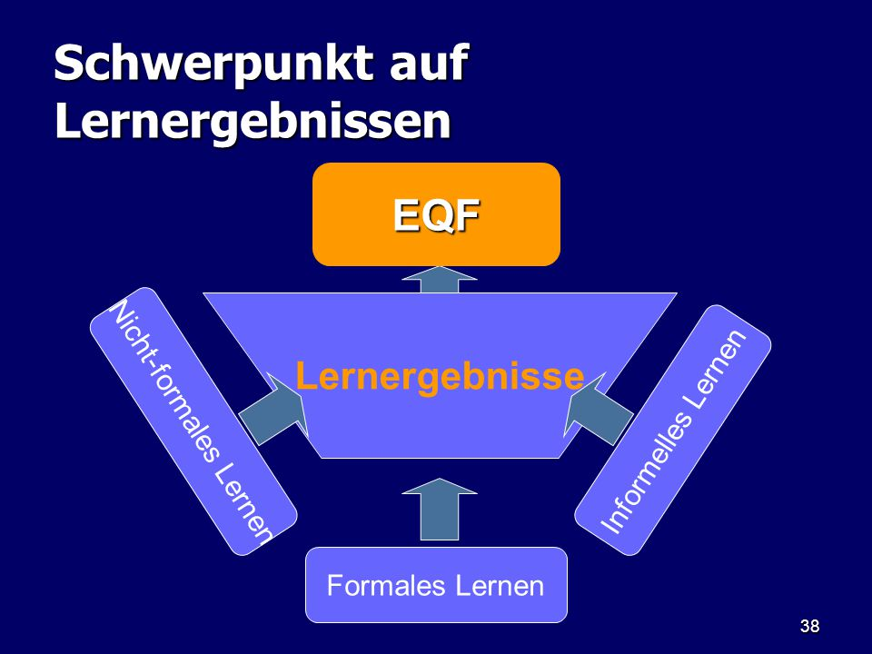 38 Schwerpunkt auf Lernergebnissen EQF Lernergebnisse Nicht-formales Lernen Formales Lernen Informelles Lernen
