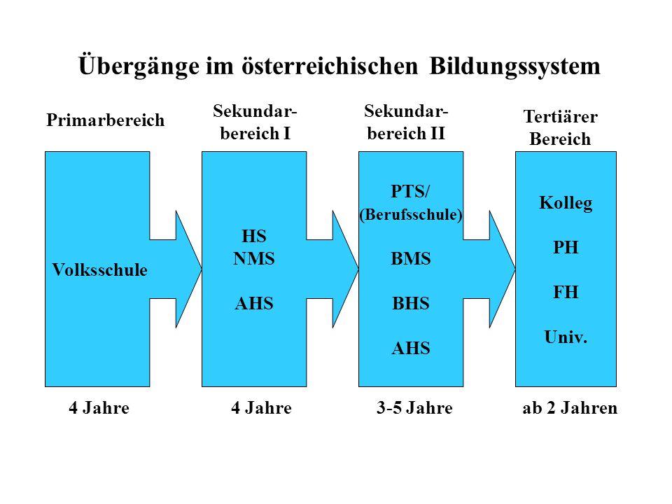 Übergänge im österreichischen Bildungssystem Volksschule HS NMS AHS PTS/ (Berufsschule) BMS BHS AHS Kolleg PH FH Univ. Primarbereich Sekundar- bereich
