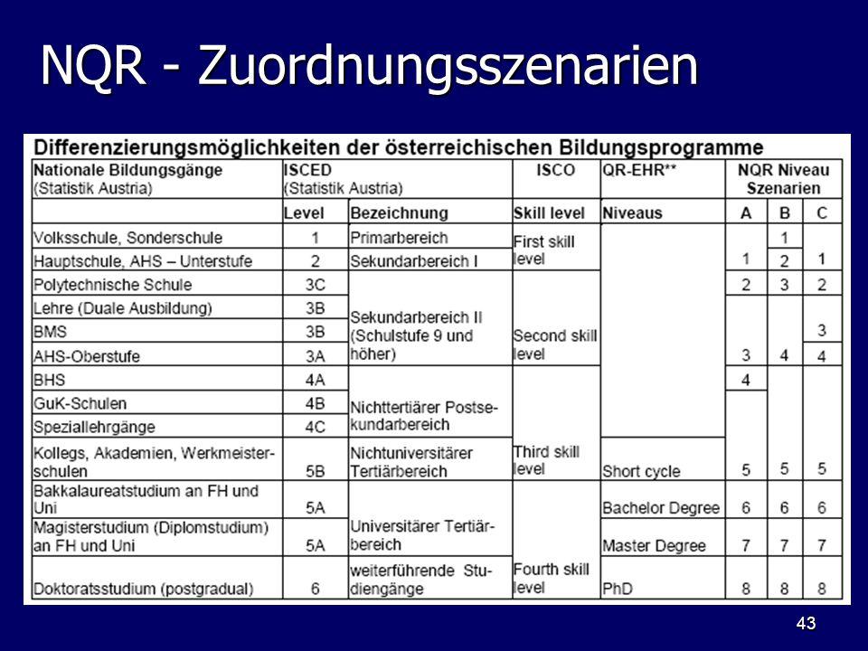 43 NQR - Zuordnungsszenarien
