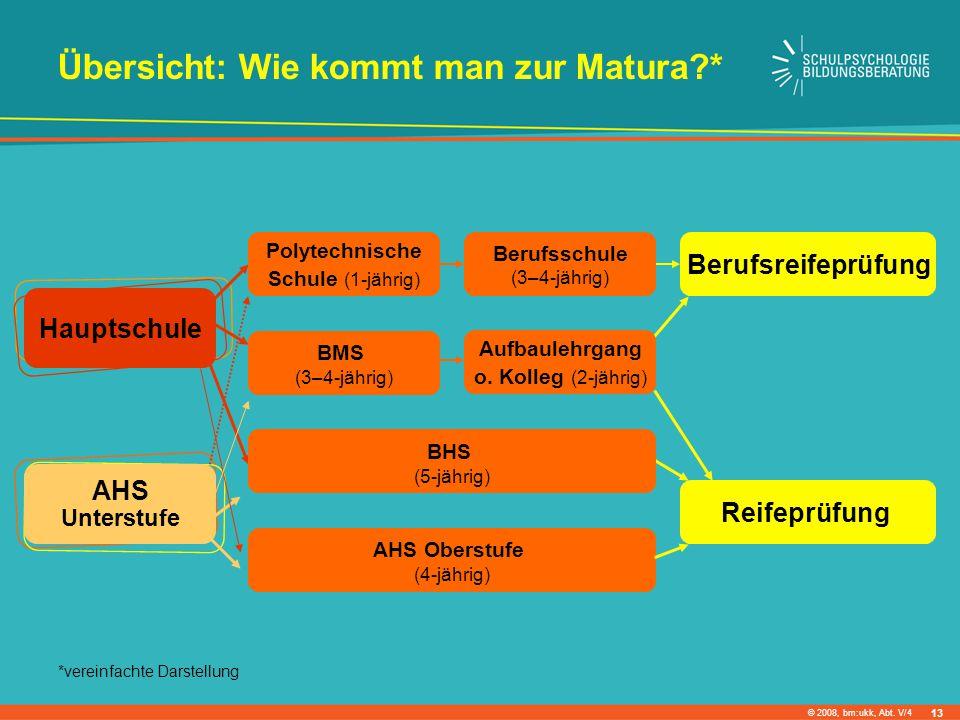 © 2008, bm:ukk, Abt. V/4 Hauptschule AHS Unterstufe Polytechnische Schule (1-jährig) Berufsschule (3–4-jährig) Berufsreifeprüfung BMS (3–4-jährig) Auf