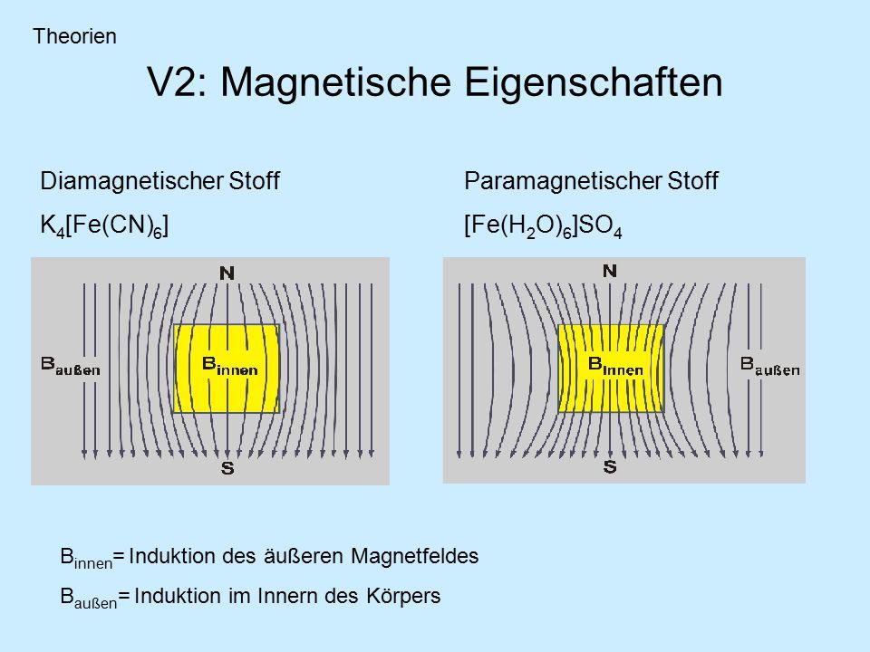 V2: Magnetische Eigenschaften Diamagnetischer Stoff K 4 [Fe(CN) 6 ] Paramagnetischer Stoff [Fe(H 2 O) 6 ]SO 4 B innen = Induktion des äußeren Magnetfeldes B außen = Induktion im Innern des Körpers Theorien