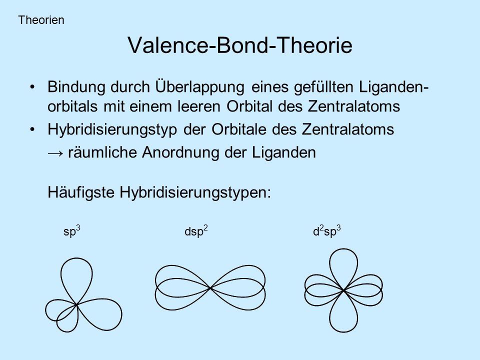 Valence-Bond-Theorie Bindung durch Überlappung eines gefüllten Liganden- orbitals mit einem leeren Orbital des Zentralatoms Hybridisierungstyp der Orbitale des Zentralatoms → räumliche Anordnung der Liganden Häufigste Hybridisierungstypen: d 2 sp 3 sp 3 dsp 2 Theorien