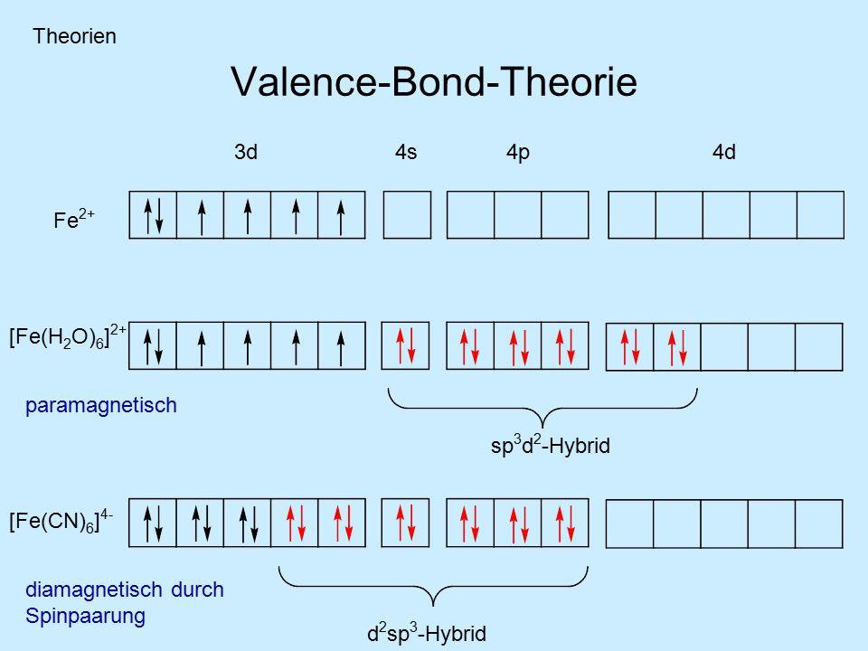 Valence-Bond-Theorie Fe 2+ 3d 4s 4p 4d [Fe(H 2 O) 6 ] 2+ sp 3 d 2 -Hybrid [Fe(CN) 6 ] 4- d 2 sp 3 -Hybrid paramagnetisch diamagnetisch durch Spinpaarung Theorien