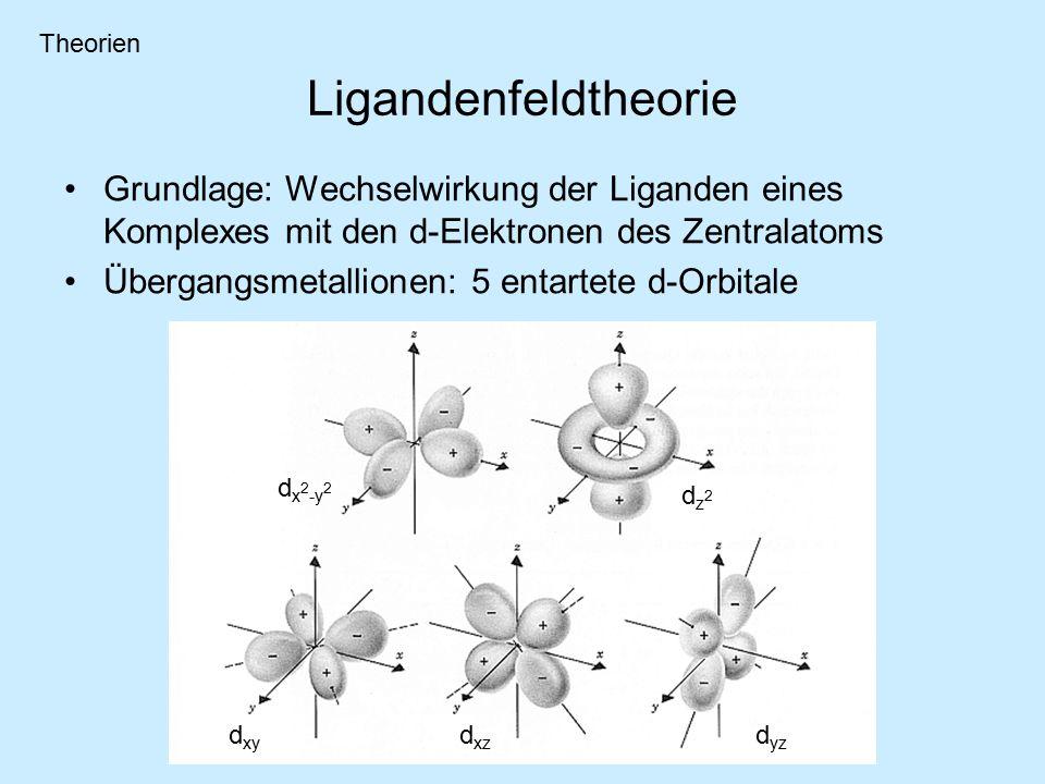 Ligandenfeldtheorie Grundlage: Wechselwirkung der Liganden eines Komplexes mit den d-Elektronen des Zentralatoms Übergangsmetallionen: 5 entartete d-Orbitale d x 2 -y 2 dz2dz2 d xy d xz d yz Theorien