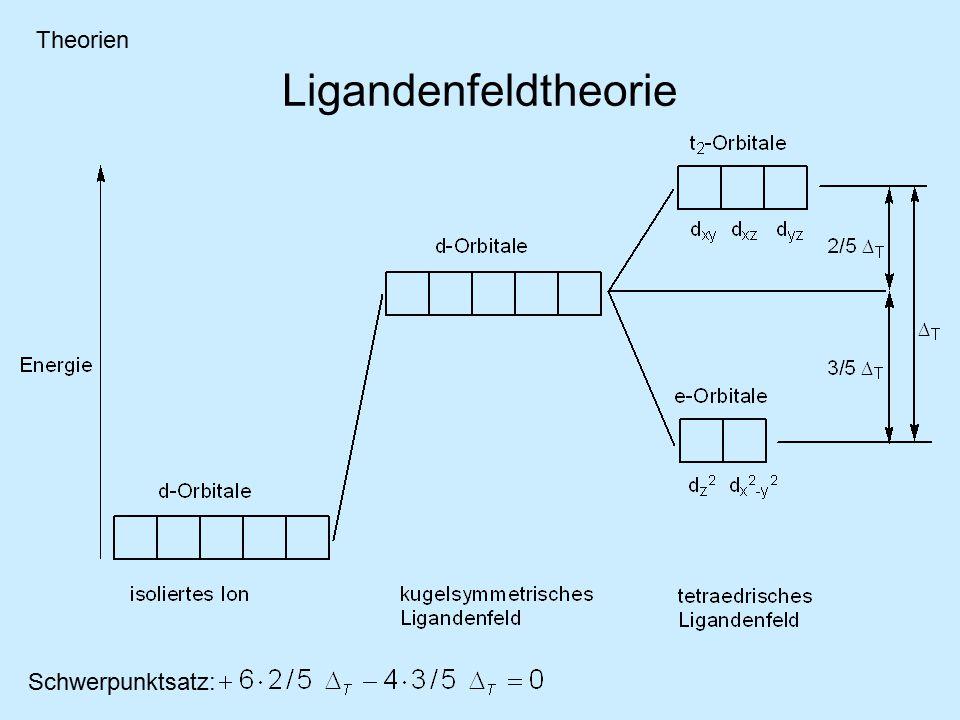 Ligandenfeldtheorie Schwerpunktsatz: Theorien