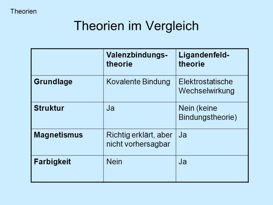 Theorien im Vergleich Valenzbindungs- theorie Ligandenfeld- theorie GrundlageKovalente BindungElektrostatische Wechselwirkung StrukturJaNein (keine Bindungstheorie) MagnetismusRichtig erklärt, aber nicht vorhersagbar Ja FarbigkeitNeinJa Theorien