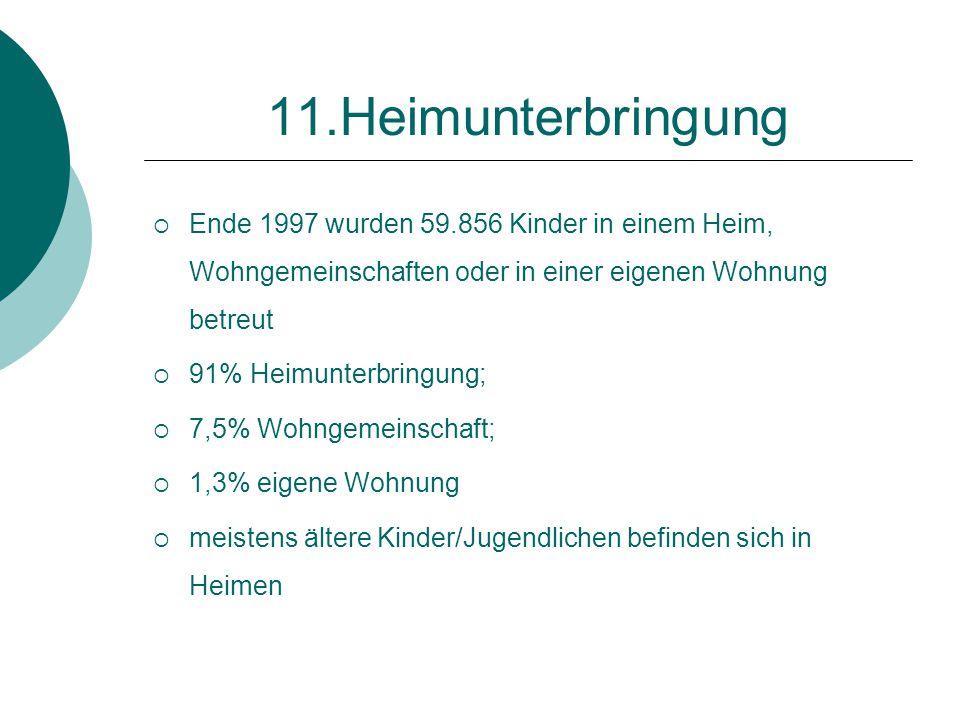 11.Heimunterbringung  Ende 1997 wurden 59.856 Kinder in einem Heim, Wohngemeinschaften oder in einer eigenen Wohnung betreut  91% Heimunterbringung;