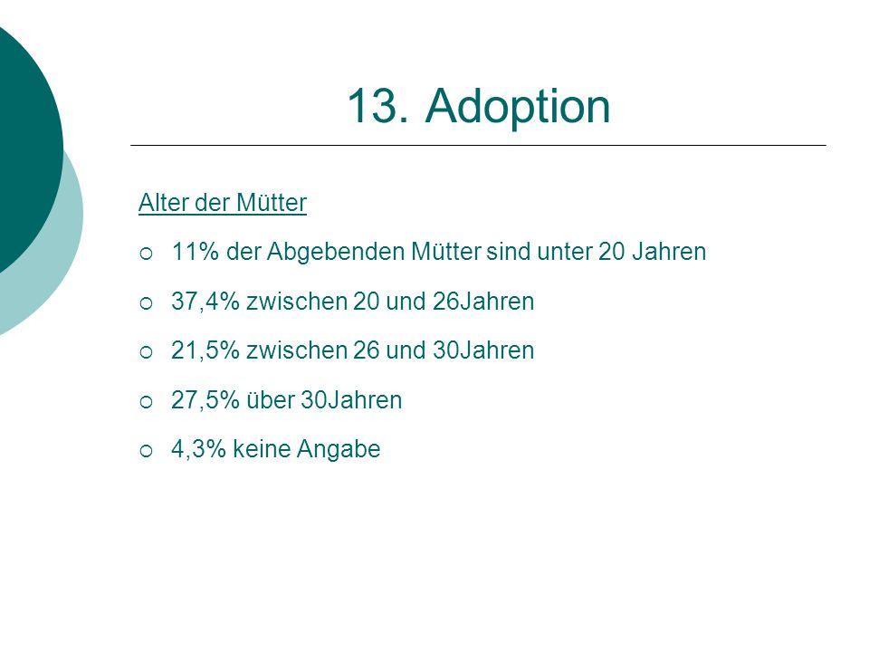 13. Adoption Alter der Mütter  11% der Abgebenden Mütter sind unter 20 Jahren  37,4% zwischen 20 und 26Jahren  21,5% zwischen 26 und 30Jahren  27,