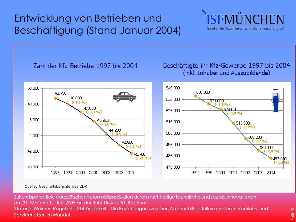 Zukunftspotentiale europäischer Automobilproduktion durch nachhaltige technische und soziale Innovationen am 31.