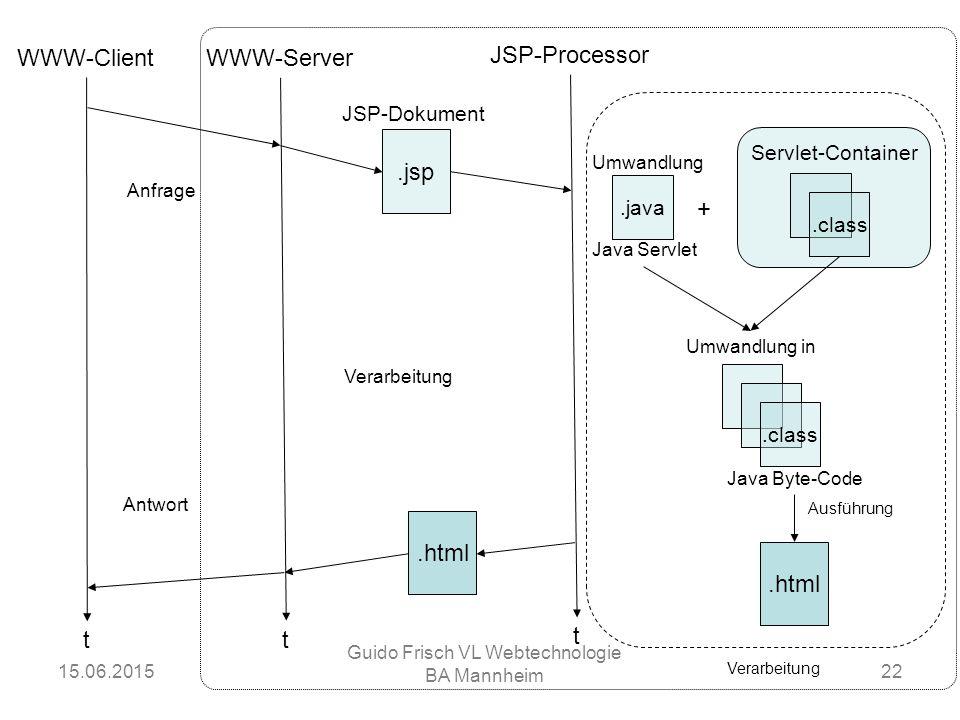 15.06.2015 Guido Frisch VL Webtechnologie BA Mannheim 22 WWW-Client WWW-Server JSP-Processor tt t JSP-Dokument.jsp.class Umwandlung in Java Byte-Code.