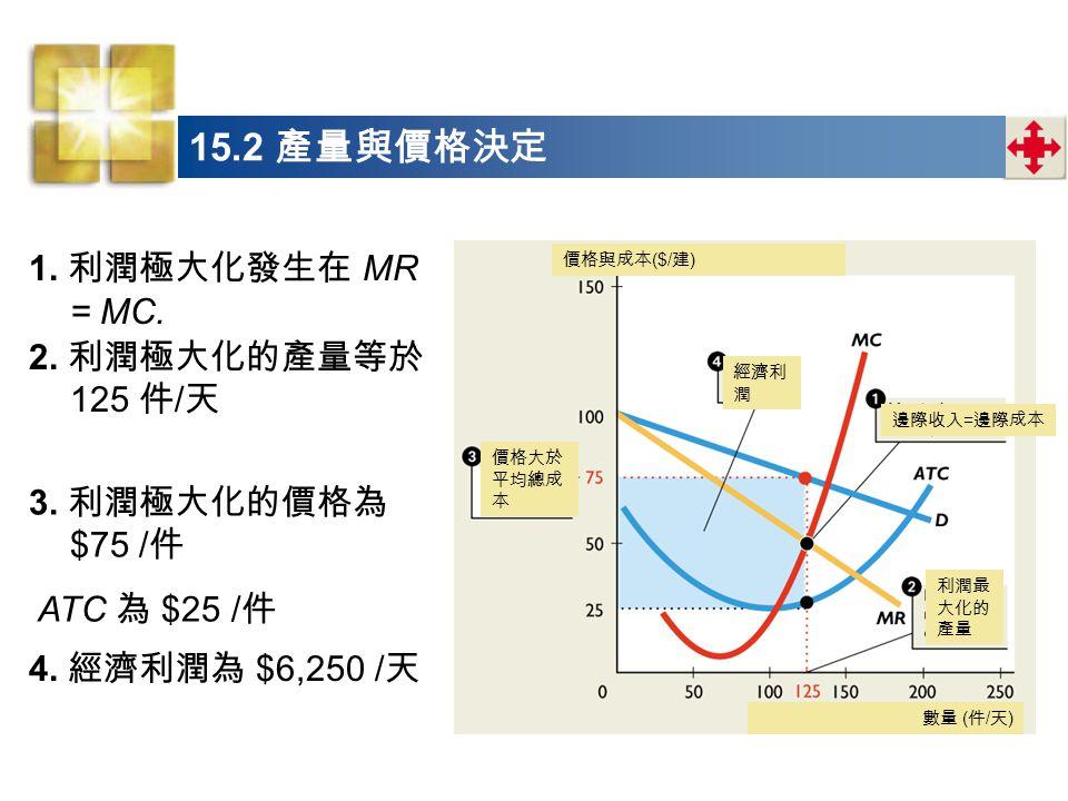 1.利潤極大化發生在 MR = MC. 3. 利潤極大化的價格為 $75 / 件 4. 經濟利潤為 $6,250 / 天 2.