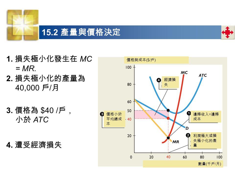 1.損失極小化發生在 MC = MR. 3. 價格為 $40 / 戶, 小於 ATC 4. 遭受經濟損失 2.