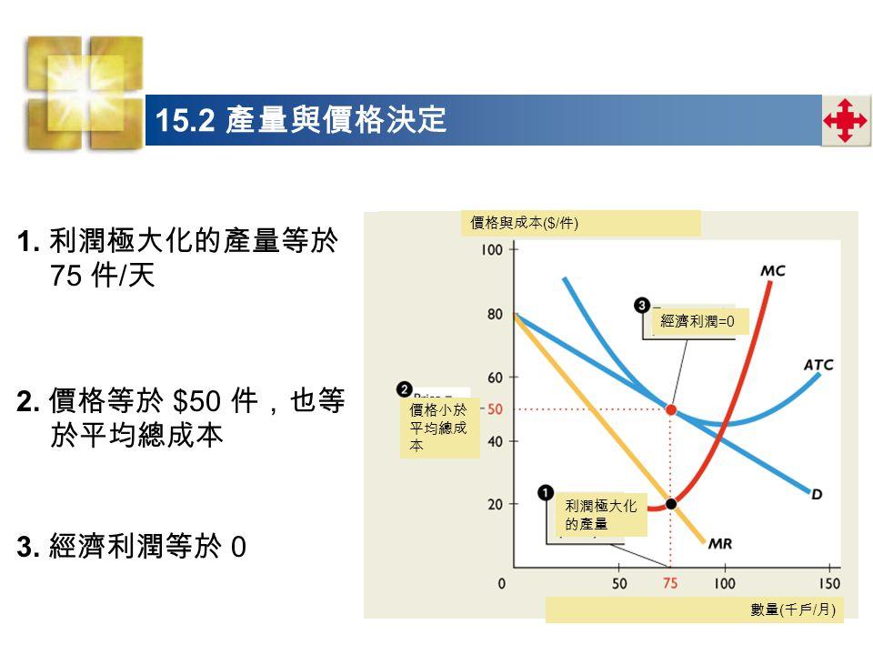 1.利潤極大化的產量等於 75 件 / 天 2. 價格等於 $50 件,也等 於平均總成本 3.