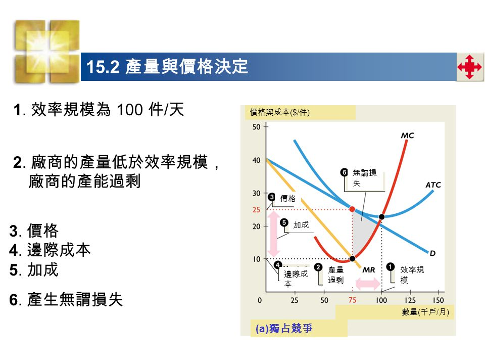 1.效率規模為 100 件 / 天 15.2 產量與價格決定 2. 廠商的產量低於效率規模, 廠商的產能過剩 3.