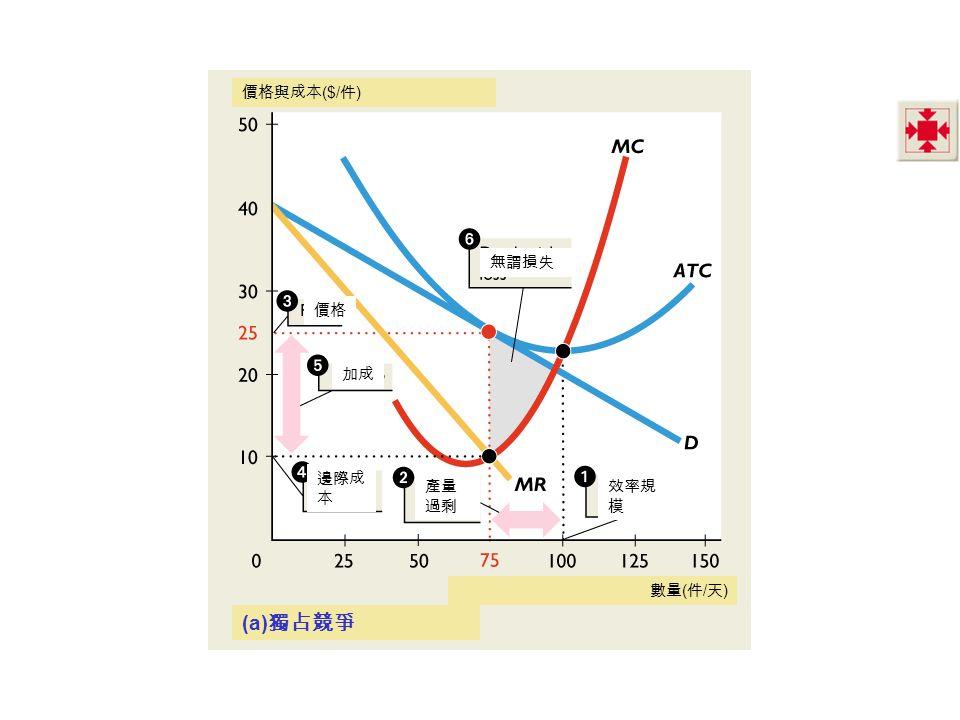 無謂損失 邊際成 本 產量 過剩 價格 數量 ( 件 / 天 ) 加成 效率規 模 (a) 獨占競爭