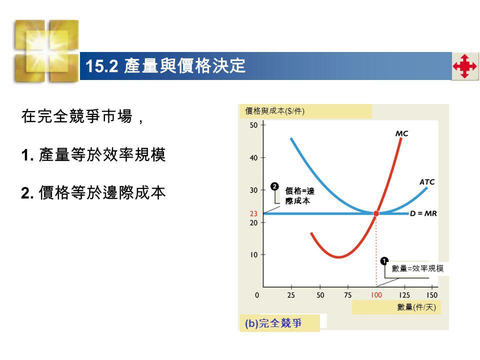 在完全競爭市場, 1.產量等於效率規模 2.