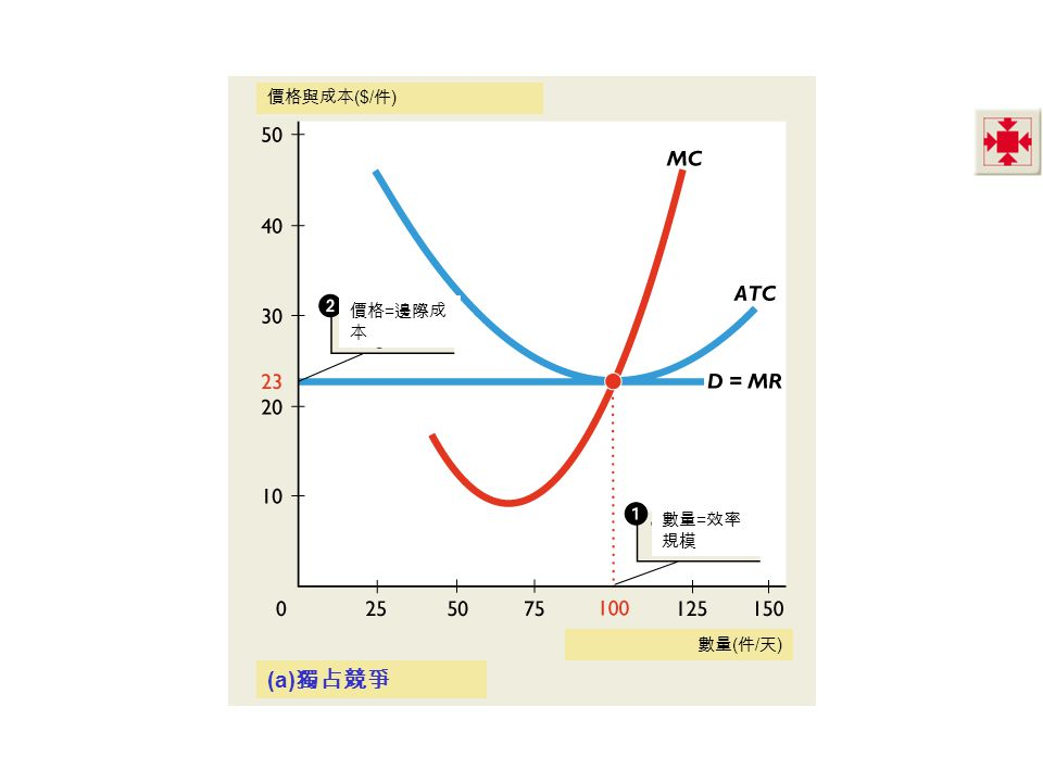 價格與成本 ($/ 件 ) 價格 = 邊際成 本 數量 = 效率 規模 數量 ( 件 / 天 ) (a) 獨占競爭