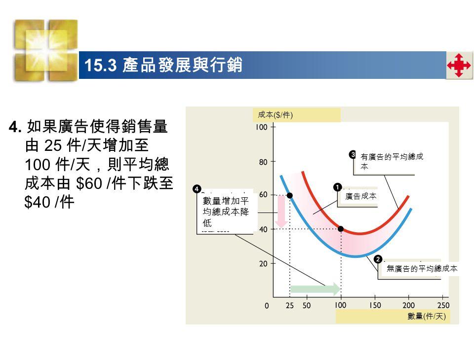 15.3 產品發展與行銷 4.