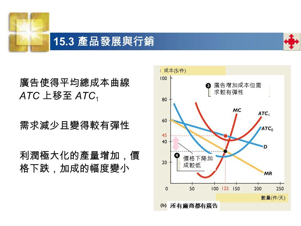 15.3 產品發展與行銷 廣告使得平均總成本曲線 ATC 上移至 ATC 1 需求減少且變得較有彈性 利潤極大化的產量增加,價 格下跌,加成的幅度變小 數量 ( 件 / 天 ) 成本 ($/ 件 ) 所有廠商都有廣告 廣告增加成本但需 求較有彈性 價格下降加 成較低