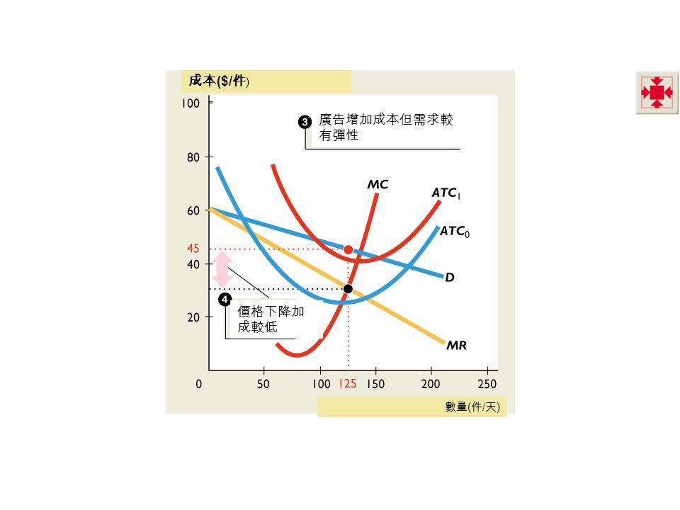數量 ( 件 / 天 ) 成本 ($/ 件 ) 廣告增加成本但需求較 有彈性 價格下降加 成較低