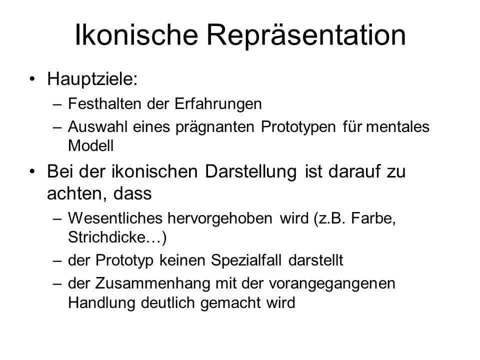 Ikonische Repräsentation Hauptziele: –Festhalten der Erfahrungen –Auswahl eines prägnanten Prototypen für mentales Modell Bei der ikonischen Darstellung ist darauf zu achten, dass –Wesentliches hervorgehoben wird (z.B.