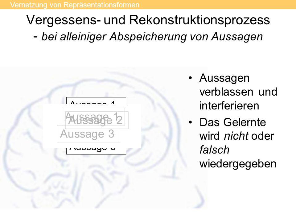 Vergessens- und Rekonstruktionsprozess - bei alleiniger Abspeicherung von Aussagen Aussage 1 Aussage 2 Aussage 3 Aussage 1 Aussage 2 Aussage 3 Aussage