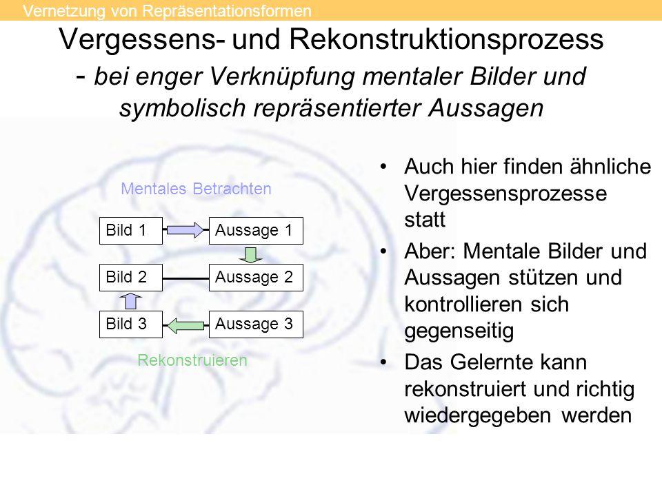 Vergessens- und Rekonstruktionsprozess - bei enger Verknüpfung mentaler Bilder und symbolisch repräsentierter Aussagen Bild 1Aussage 1 Bild 2Aussage 2