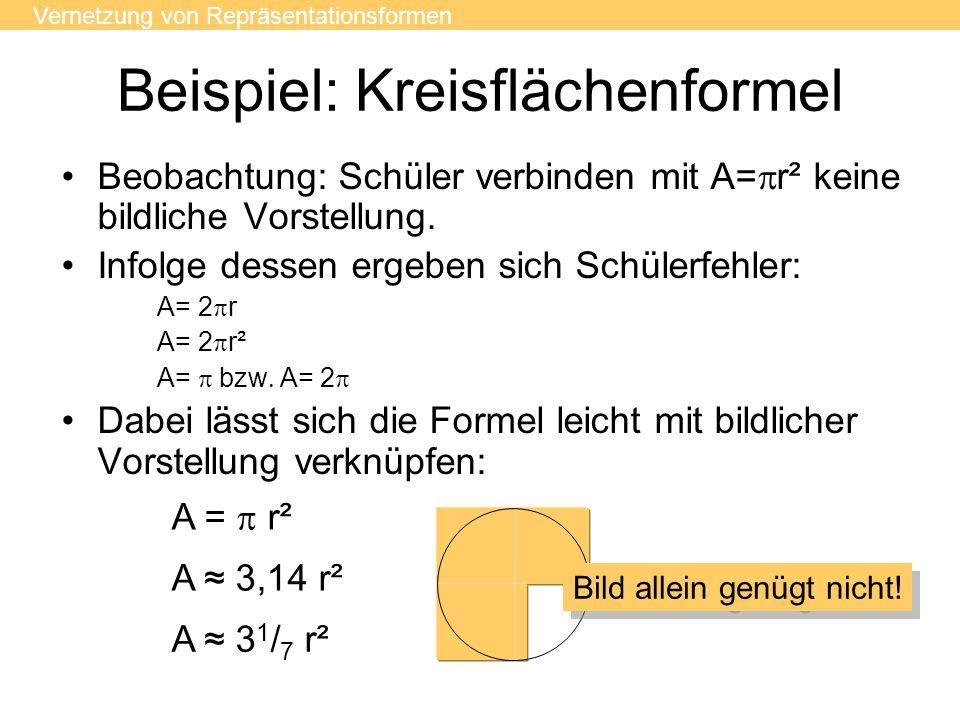 Beispiel: Kreisflächenformel Beobachtung: Schüler verbinden mit A=  r² keine bildliche Vorstellung. Infolge dessen ergeben sich Schülerfehler: A= 2 
