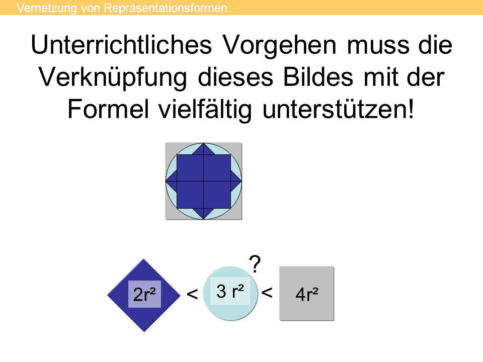 < < Unterrichtliches Vorgehen muss die Verknüpfung dieses Bildes mit der Formel vielfältig unterstützen! 4r²2r² 3 r² ? Vernetzung von Repräsentationsf