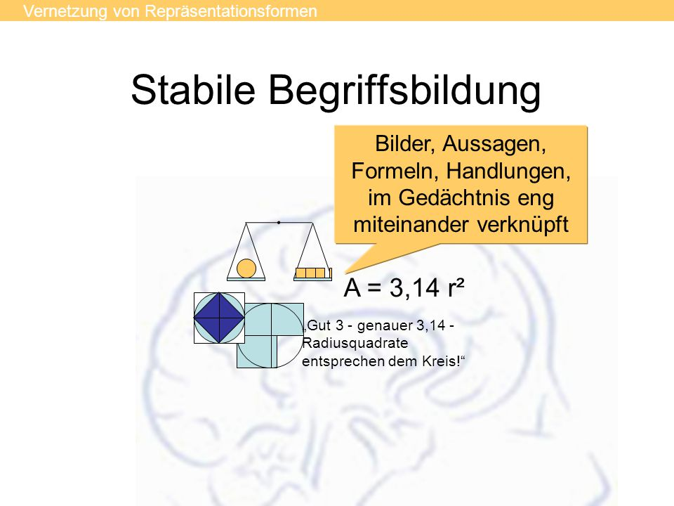 """Stabile Begriffsbildung A = 3,14 r² """"Gut 3 - genauer 3,14 - Radiusquadrate entsprechen dem Kreis! Vernetzung von Repräsentationsformen Bilder, Aussagen, Formeln, Handlungen, im Gedächtnis eng miteinander verknüpft"""
