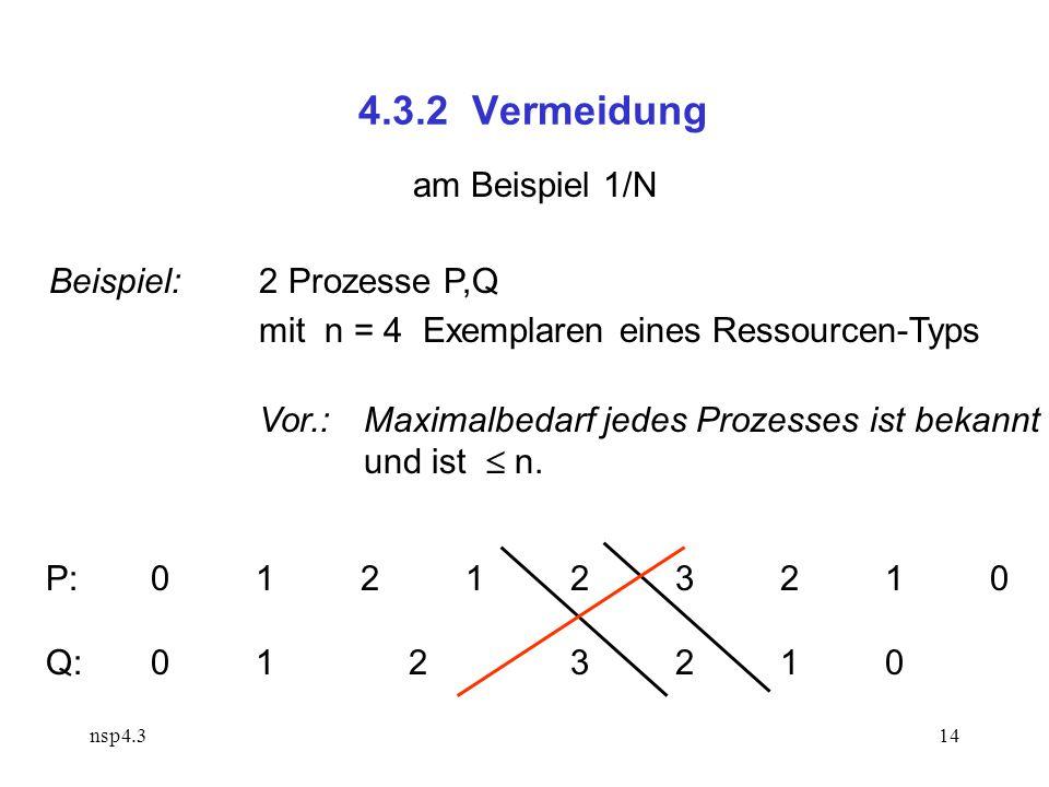 nsp4.314 4.3.2 Vermeidung am Beispiel 1/N Beispiel:2 Prozesse P,Q mit n = 4 Exemplaren eines Ressourcen-Typs Vor.: Maximalbedarf jedes Prozesses ist bekannt und ist  n.