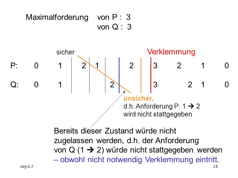 nsp4.318 P:012 123210 Q:01 2 3 210 Maximalforderung von P : 3 von Q : 3 sicher Verklemmung Bereits dieser Zustand würde nicht zugelassen werden, d.h.