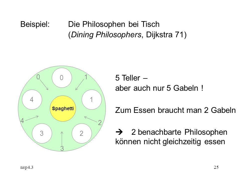 nsp4.325 Beispiel:Die Philosophen bei Tisch (Dining Philosophers, Dijkstra 71) Spaghetti 0 1 32 4 5 Teller – aber auch nur 5 Gabeln .