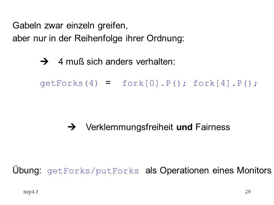 nsp4.329 Gabeln zwar einzeln greifen, aber nur in der Reihenfolge ihrer Ordnung:  4 muß sich anders verhalten: getForks(4) = fork[0].P(); fork[4].P();  Verklemmungsfreiheit und Fairness Übung: getForks/putForks als Operationen eines Monitors