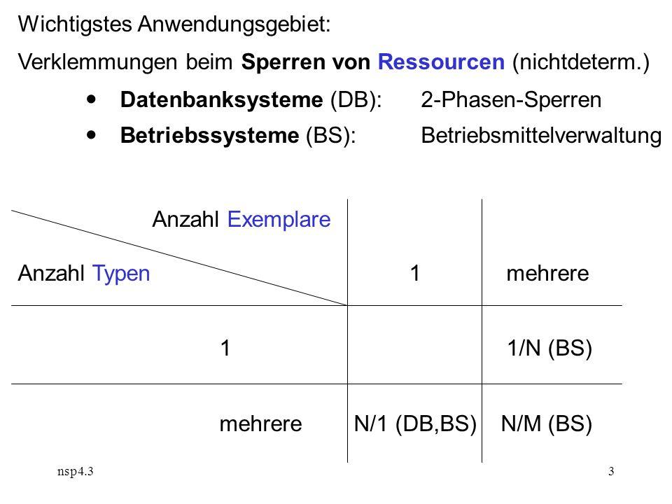 nsp4.33 Wichtigstes Anwendungsgebiet: Verklemmungen beim Sperren von Ressourcen (nichtdeterm.)  Datenbanksysteme (DB):2-Phasen-Sperren  Betriebssysteme (BS): Betriebsmittelverwaltung Anzahl Exemplare Anzahl Typen 1 mehrere 1 1/N (BS) mehrereN/1 (DB,BS) N/M (BS)
