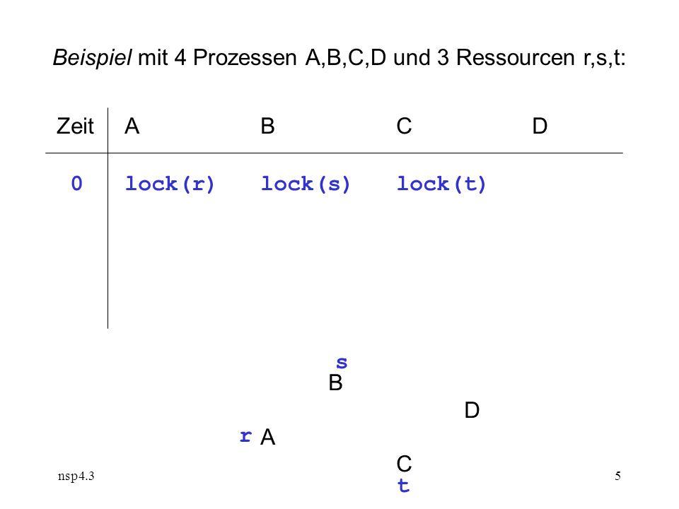 nsp4.35 ZeitABCD 0lock(r)lock(s) lock(t) BDACBDAC r s t Beispiel mit 4 Prozessen A,B,C,D und 3 Ressourcen r,s,t: