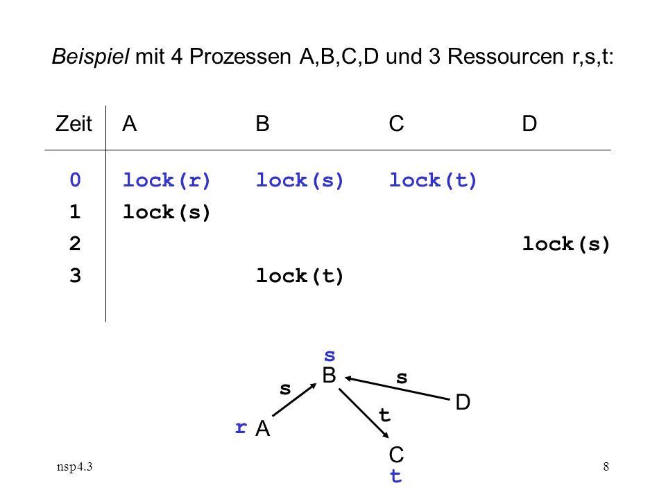 nsp4.38 ZeitABCD 0lock(r)lock(s) lock(t) 1lock(s) 2lock(s) 3lock(t) BDACBDAC s s t r s t Beispiel mit 4 Prozessen A,B,C,D und 3 Ressourcen r,s,t: