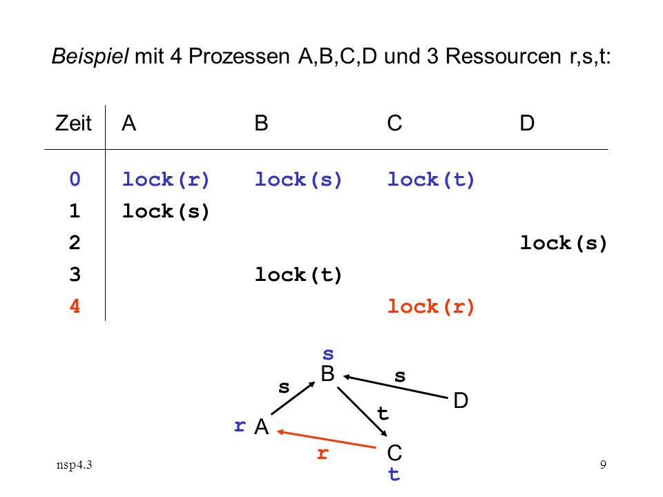 nsp4.39 ZeitABCD 0lock(r)lock(s) lock(t) 1lock(s) 2lock(s) 3lock(t) 4lock(r) BDACBDAC s s t r r s t Beispiel mit 4 Prozessen A,B,C,D und 3 Ressourcen r,s,t: