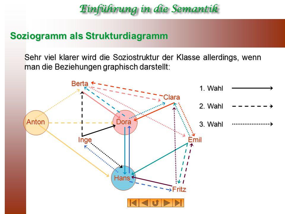 Soziogramm als Strukturdiagramm Sehr viel klarer wird die Soziostruktur der Klasse allerdings, wenn man die Beziehungen graphisch darstellt: Berta Ant