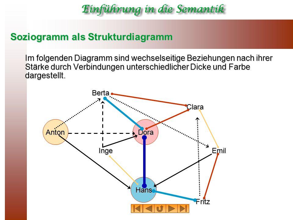 Soziogramm als Strukturdiagramm Im folgenden Diagramm sind wechselseitige Beziehungen nach ihrer Stärke durch Verbindungen unterschiedlicher Dicke und