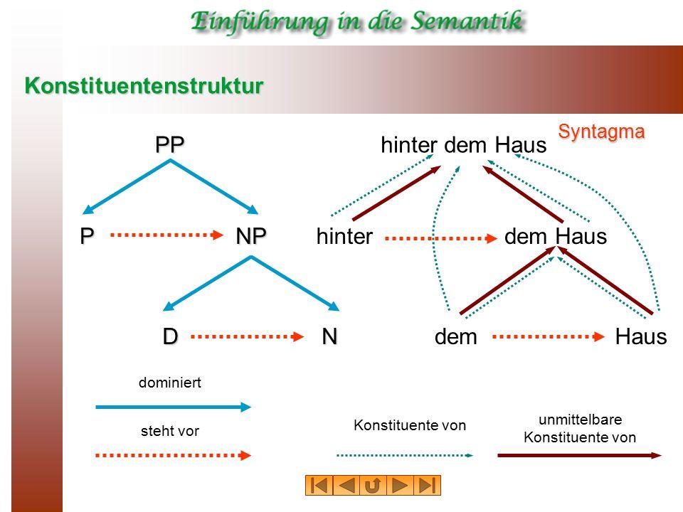 Konstituentenstruktur hinterdem Haus demHaus Konstituente von unmittelbare Konstituente von hinter dem HausPP PNP DN dominiert steht vorSyntagma