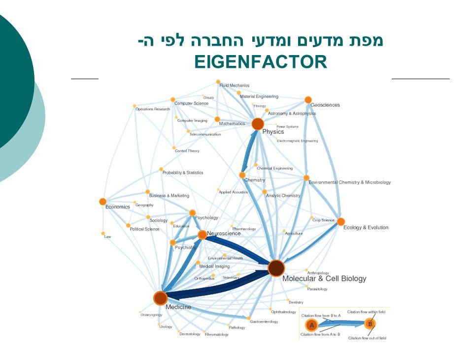 מפת מדעים ומדעי החברה לפי ה- EIGENFACTOR