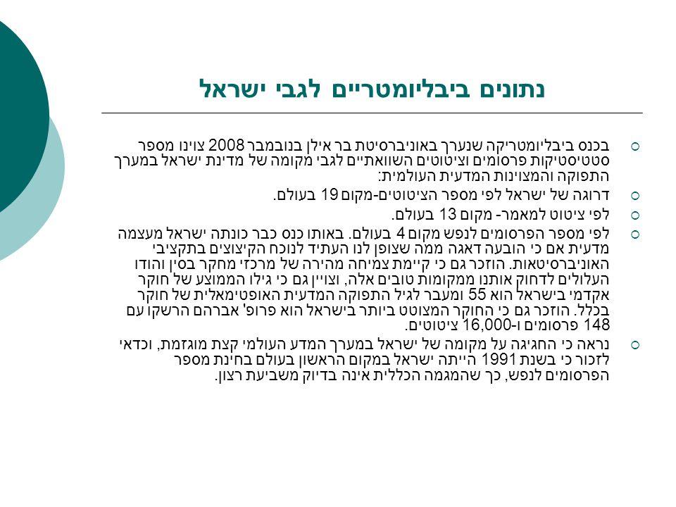 נתונים ביבליומטריים לגבי ישראל  בכנס ביבליומטריקה שנערך באוניברסיטת בר אילן בנובמבר 2008 צוינו מספר סטטיסטיקות פרסומים וציטוטים השוואתיים לגבי מקומה