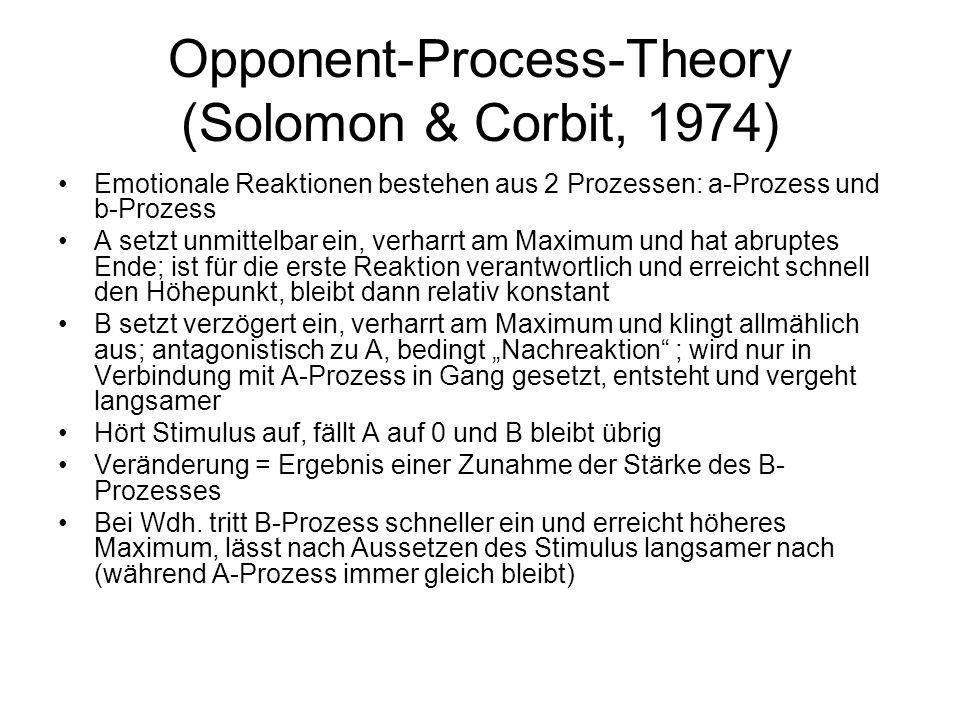 Opponent-Process-Theory (Solomon & Corbit, 1974) Emotionale Reaktionen bestehen aus 2 Prozessen: a-Prozess und b-Prozess A setzt unmittelbar ein, verh