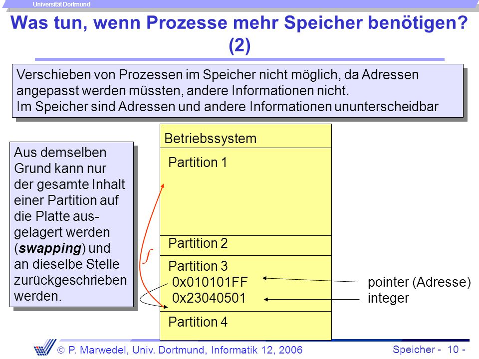 Speicher - 10 -  P. Marwedel, Univ. Dortmund, Informatik 12, 2006 Universität Dortmund Was tun, wenn Prozesse mehr Speicher benötigen? (2) Betriebssy